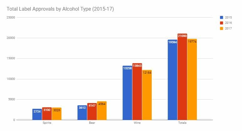 A Review of 2017 TABC Label Approval Growth & Trends